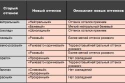 Таблица соответствия оттенков карандашей для губ