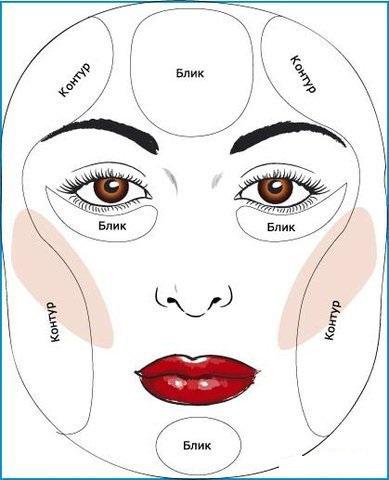 Как правильно красить лицо тональным кремом схемы