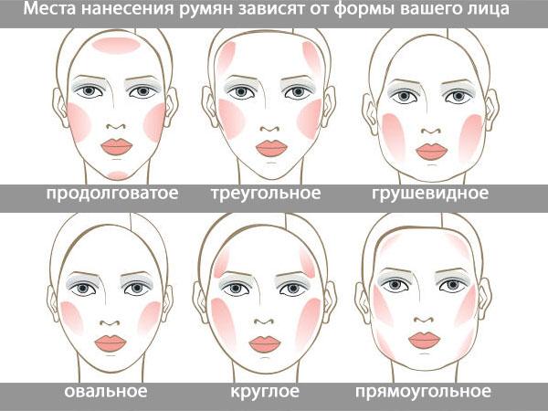Места нанесения румян для разных типов лица
