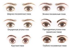Формы стрелок для макияжа глаз