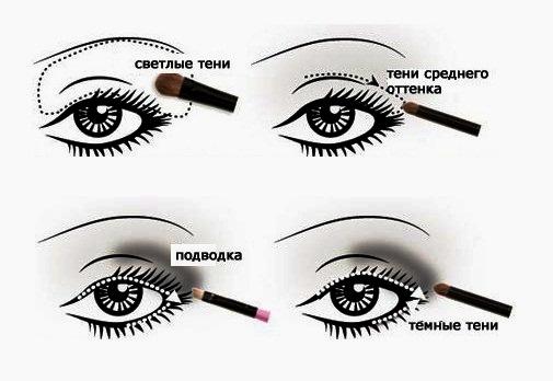 Как правильно наносить макияж на глаза с