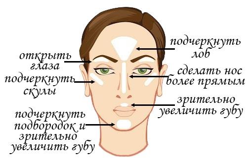 Хайнлайтер для кожи лица