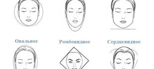 Какие бывают типы лица и как правильно их определять?